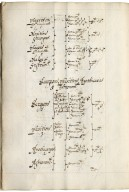 A general collection of all the offices of England with their fee : [manuscript], 1608.