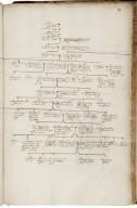 Visitation of Warwickshire [manuscript], 1619.