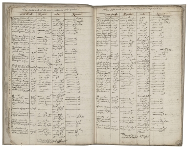 A weekly book for London House [manuscript].