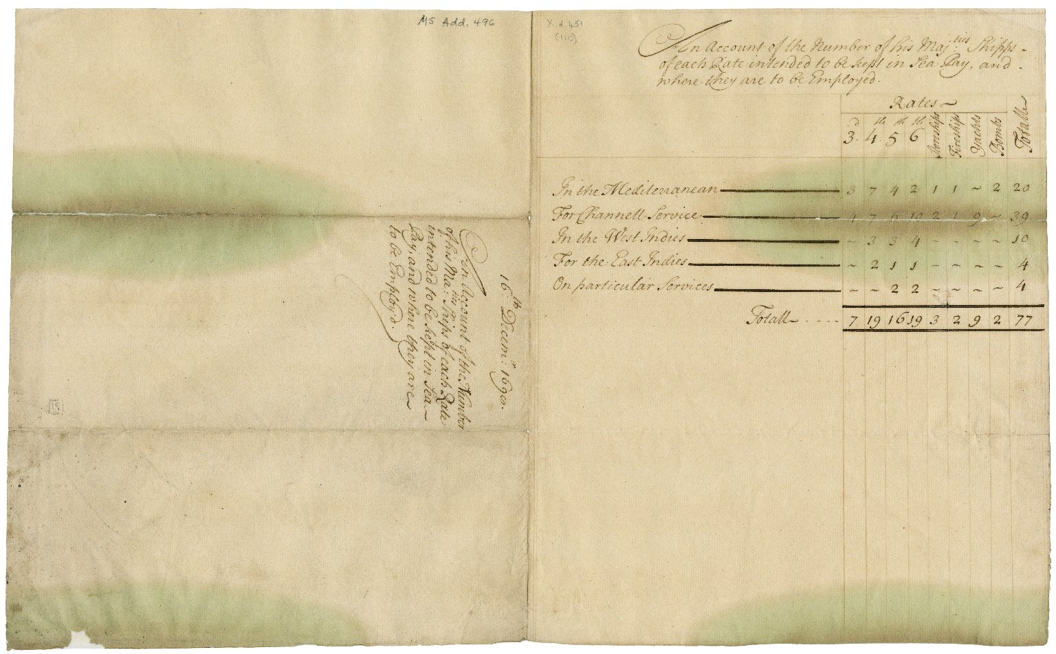 Account of the number of his Majesty's ships of each rate intended to be kept in sea pay