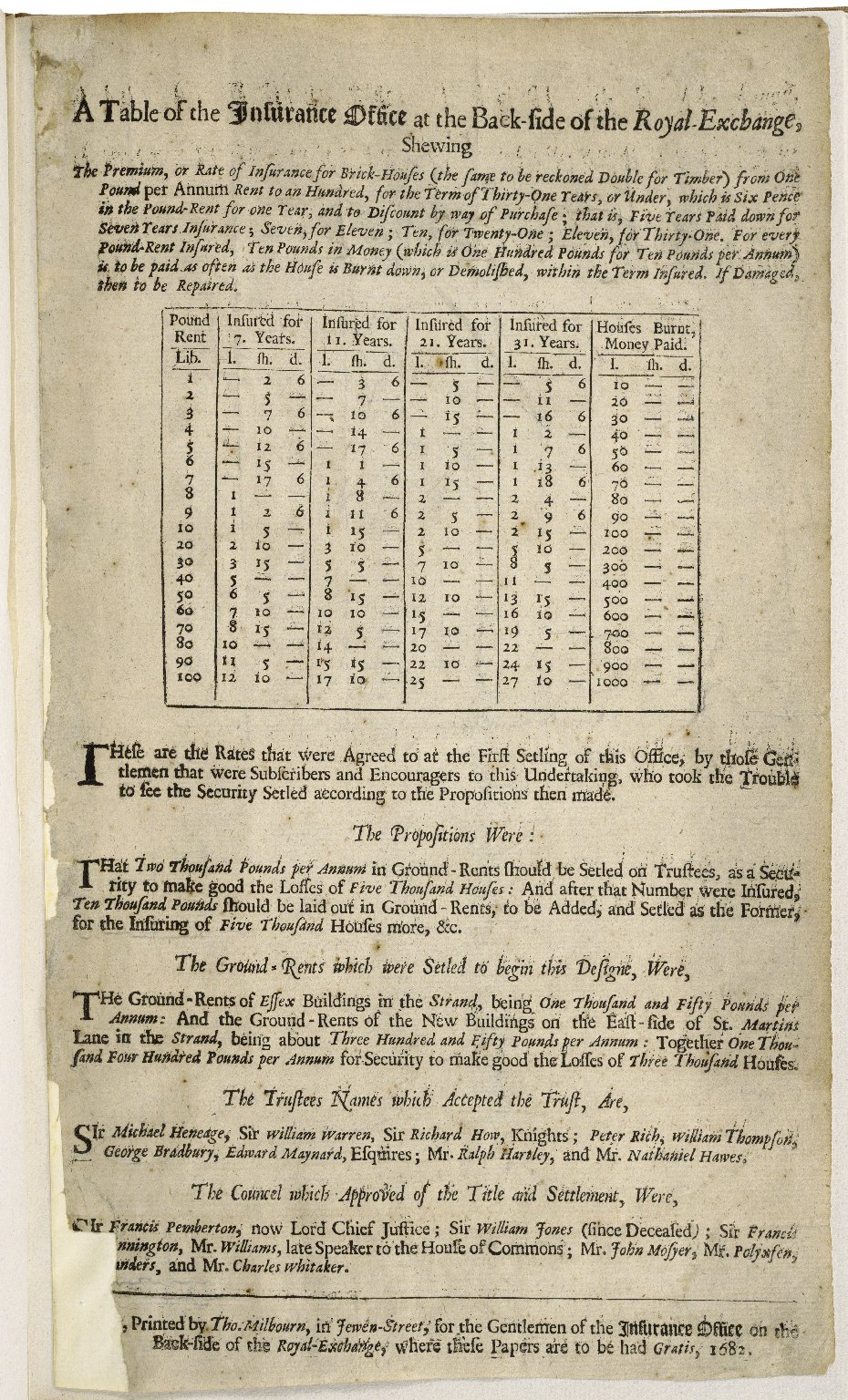 A table of the insurance office at the back-side of the Royal-Exchange, shewing the premium, or rate of insurance for brick-houses (the same to be reckoned double for timber) from one pound per annum rent to an hundred, ...